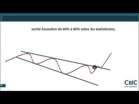 Analyse technique de AB Science. Stop ou encore?
