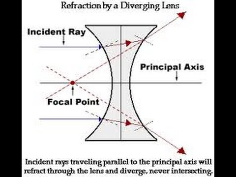 Class10 Science Physics Spherical Lenses Youtube