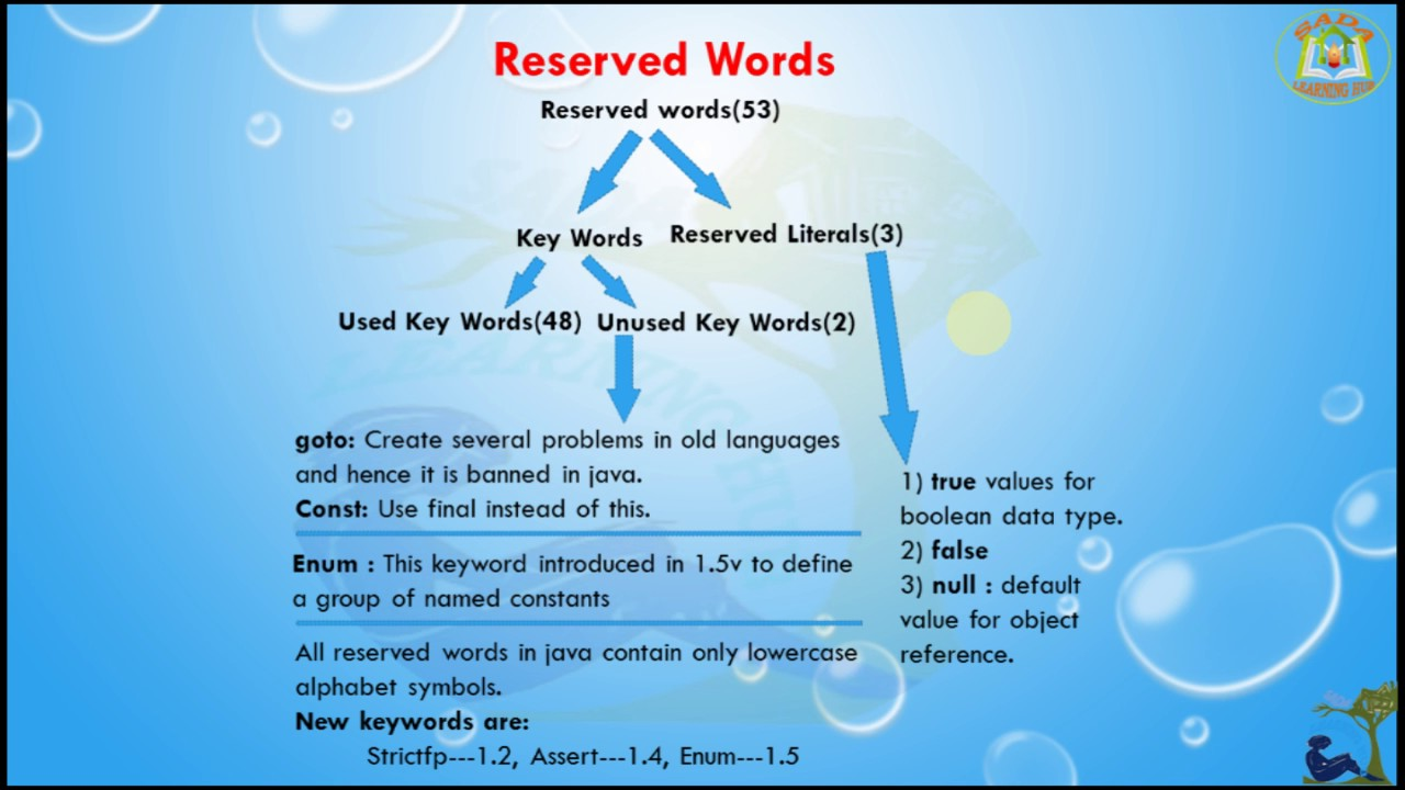 lesson 7 core java basics reserved words in java programming