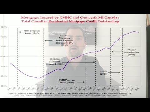 Canadian Real Estate Demand Has Been Manipulated For Decades This is not New