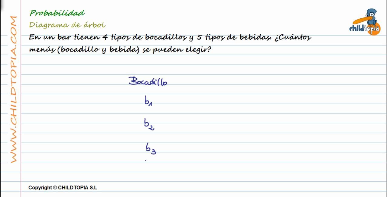 Probabilidad: Diagrama de árbol. 3º de ESO matemáticas - YouTube