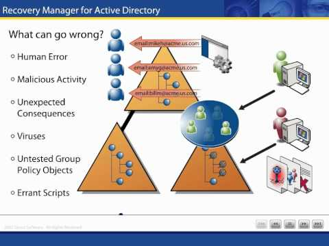 active directory recovery planning An important component of an active directory disaster recovery plan is an understanding of the implications and considerations around the backup of active directory.