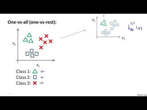 6  7 - Multiclass Classification One-vs-all 6 min)