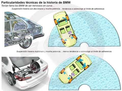 Historia de BMW (14/14)