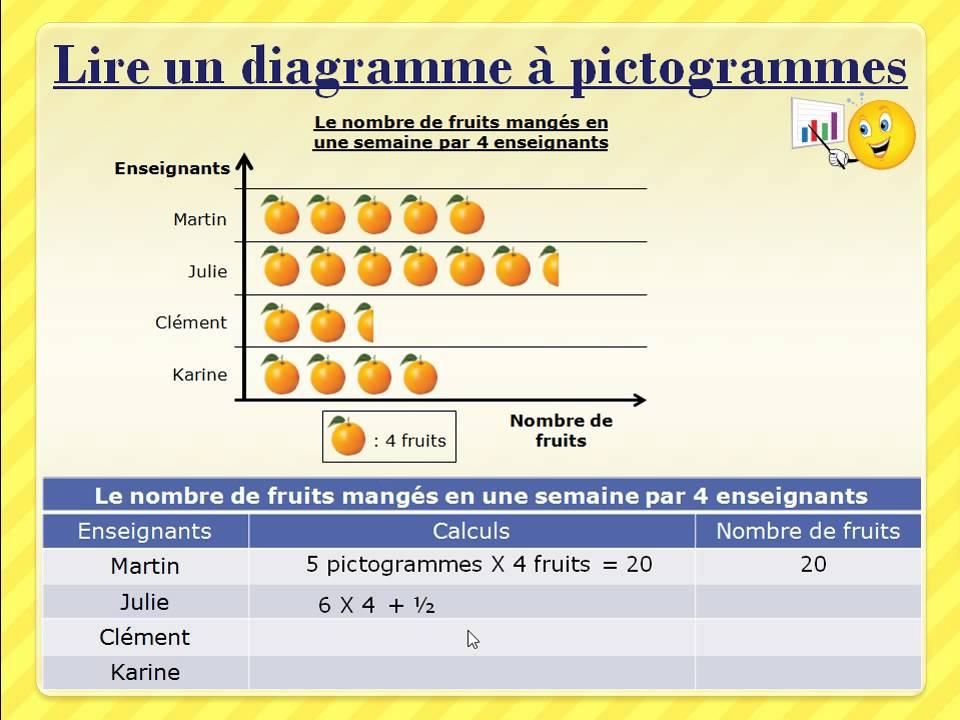 Le Diagramme  U00e0 Pictogrammes