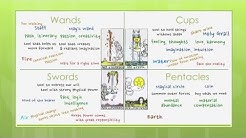 Reading Tarot Cards - Meaning of Four Suits