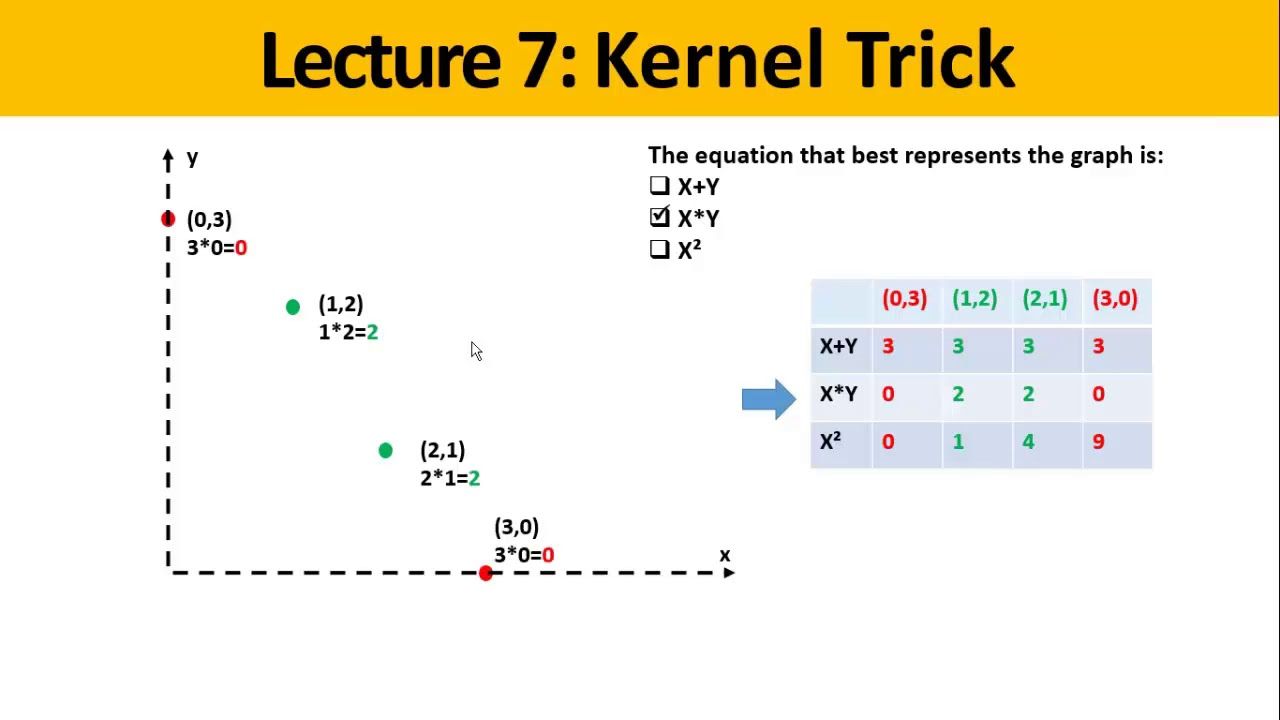 Machine Learning: Support Vector Machine - Kernel Trick