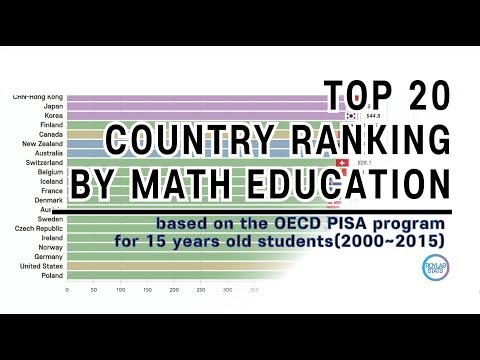 Top 20 International Education Rankings in Mathematics; by mean score of PISA (2000~2015)