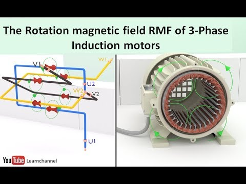 Induction motor animation I: The rotating magnetic field RMF