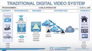SCTE Tech Tip: Understanding Cable Technology: Digital Video