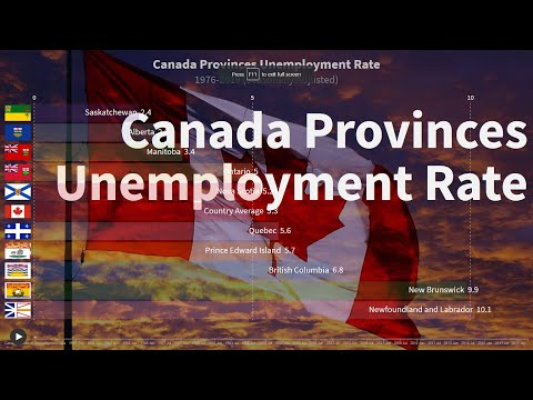 Canada Provinces Unemployment Rate