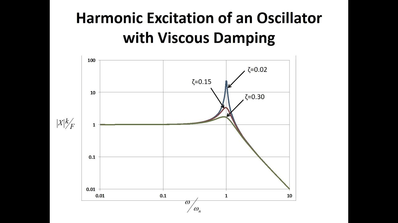 Lecture 1.7 - SDOF Oscillator with Viscous Damping Harmonic ...