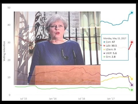 BrExit General Election 2017 - Will Opinion Pollsters Get Another UK Election Wrong?