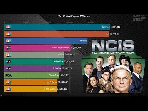 Top 10 Most popular TV Series (1986 - 2019)