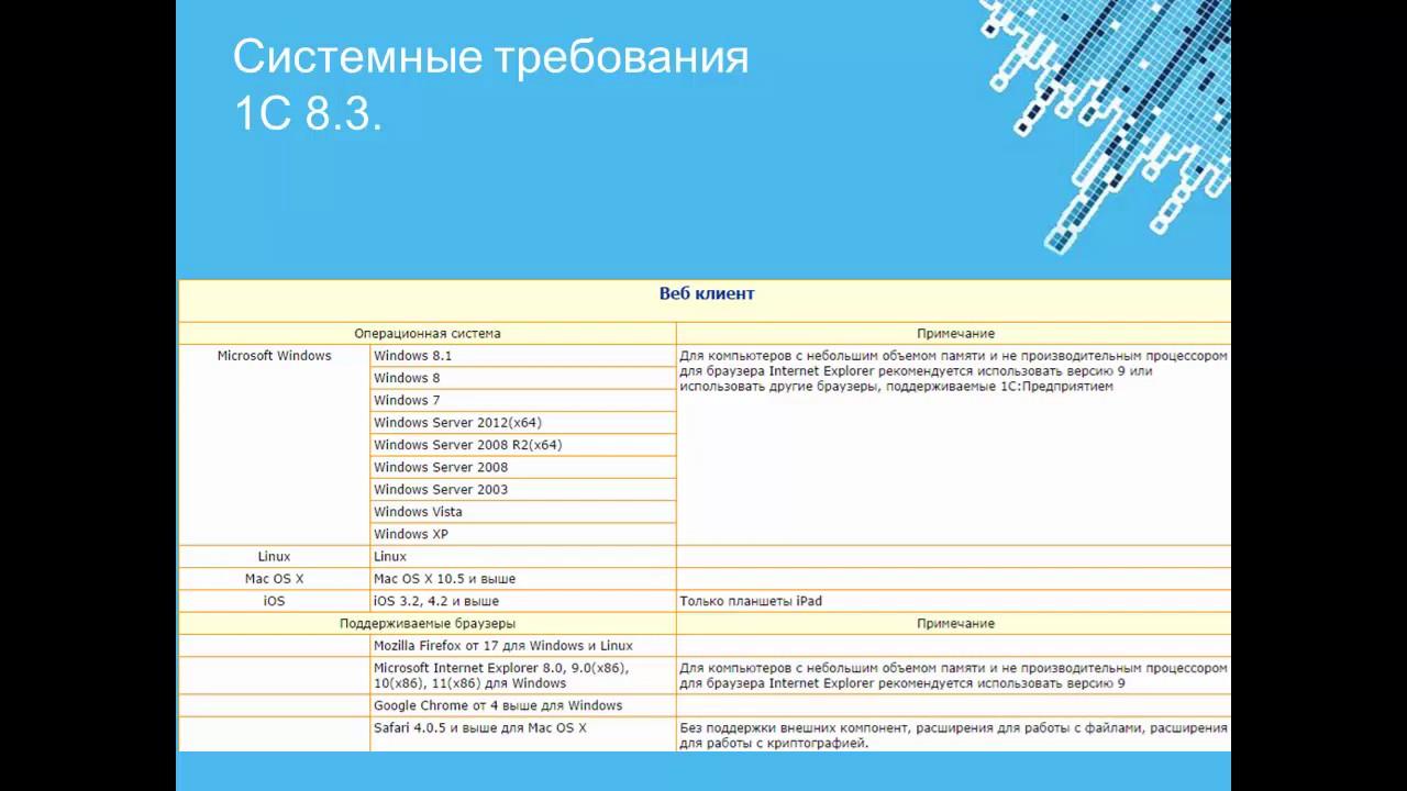 1с бухгалтерия 8.3 системные требования к компьютеру проект документов необходимый для регистрации ооо