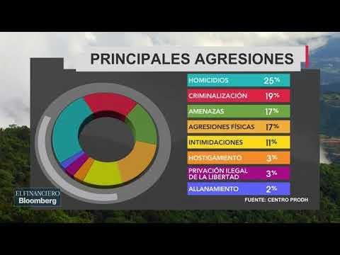 México, El Segundo País Más Inseguro Para Defensores Ambientales