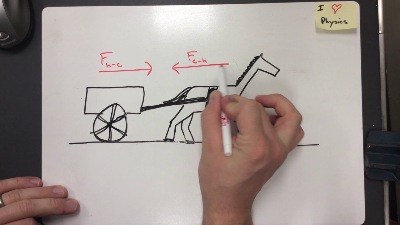 hight resolution of horse cart problem