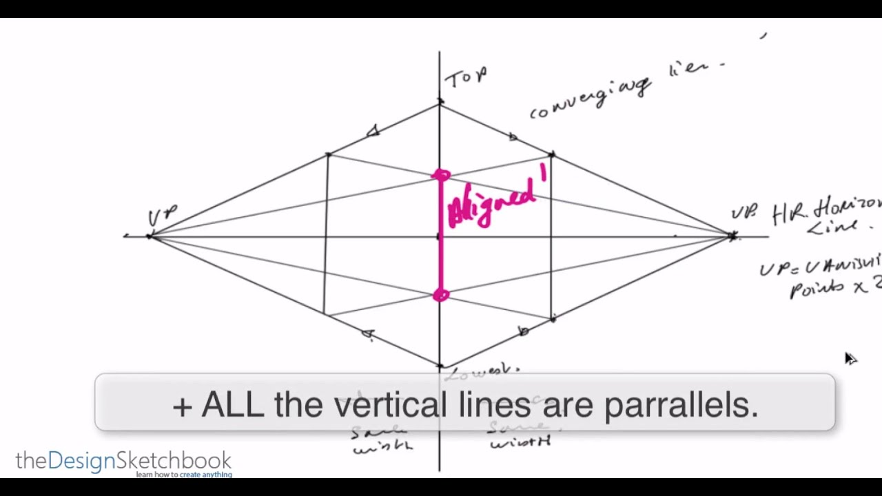 How To Draw A Cube In 2point Perspective