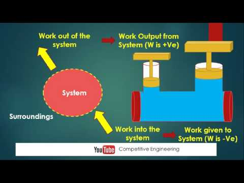 Lec 4 Thermodynamics Work Transfer between system and Surroundings Animation Video
