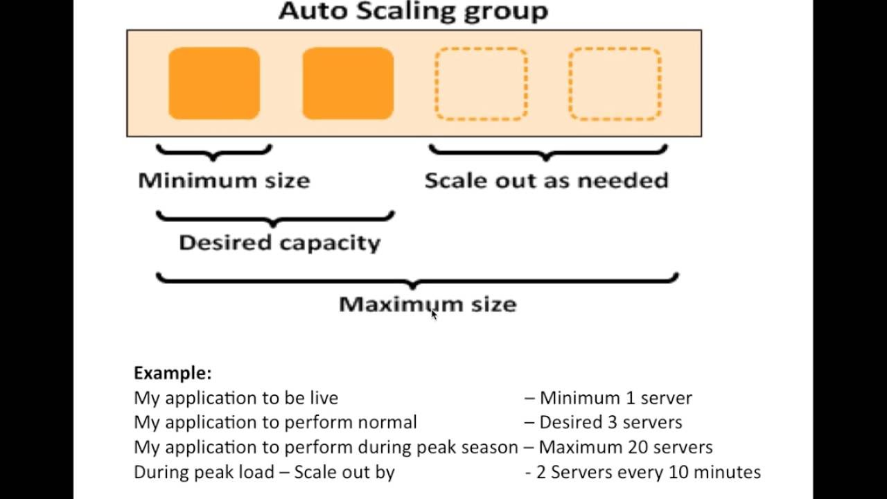 AWS EC2 Linux & Auto-scaling group and Launch Configuration