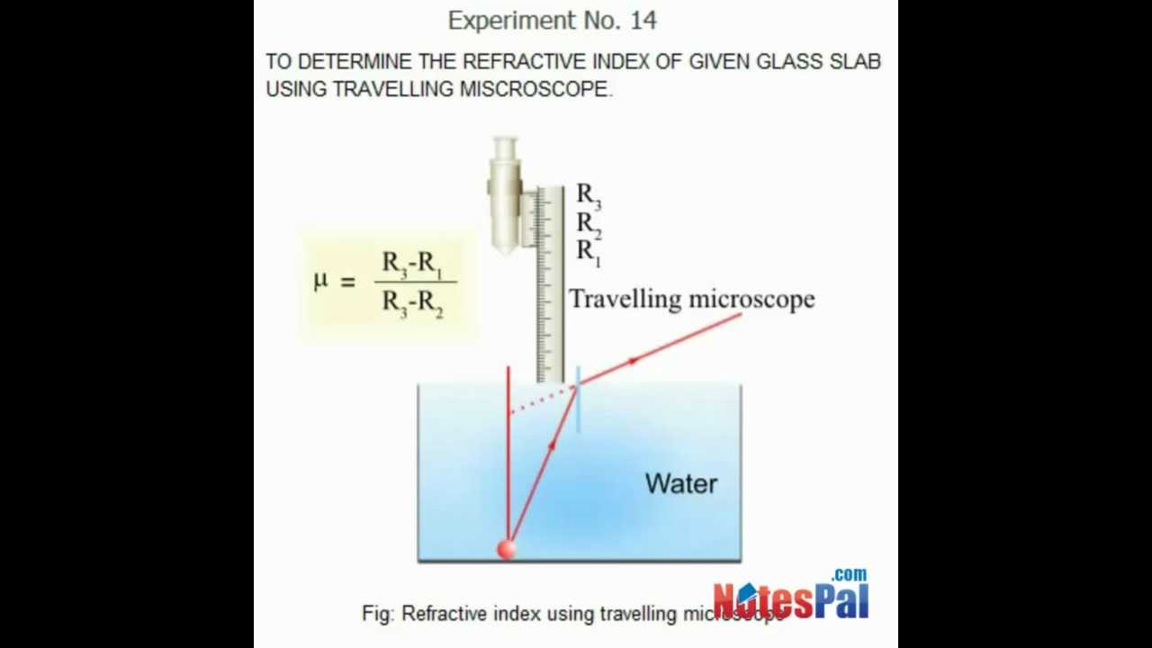 to determine the refractive   of given glass using