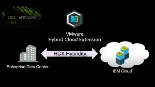 Play VMware Solutions on IBM Cloud - Migrating workloads with Hybrid Cloud Extension (HCX) on IBM Cloud