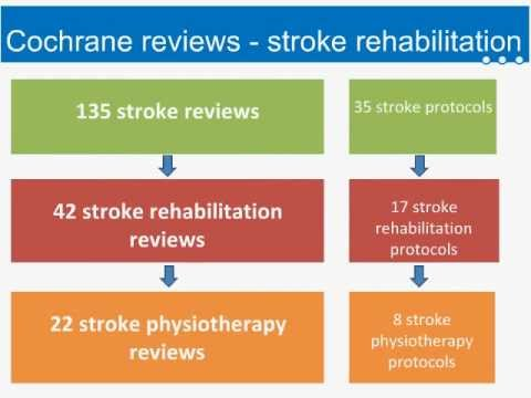WCPT Congress - Focused symposium: Stroke Cochrane Reviews