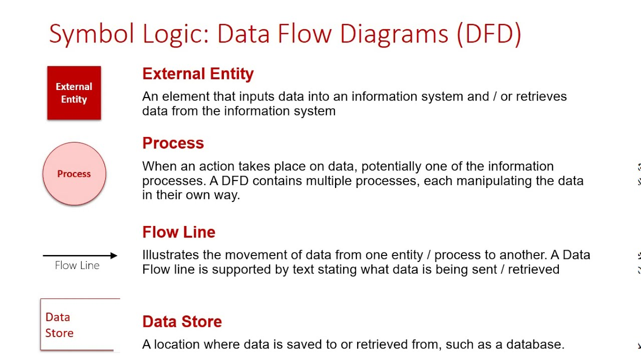 symbol logic: data flow diagrams