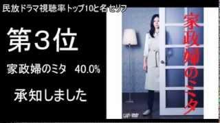 民放ドラマ視聴率トップ10と名セリフ 1 42.2% 半沢直樹 倍返しだ! 2 41...