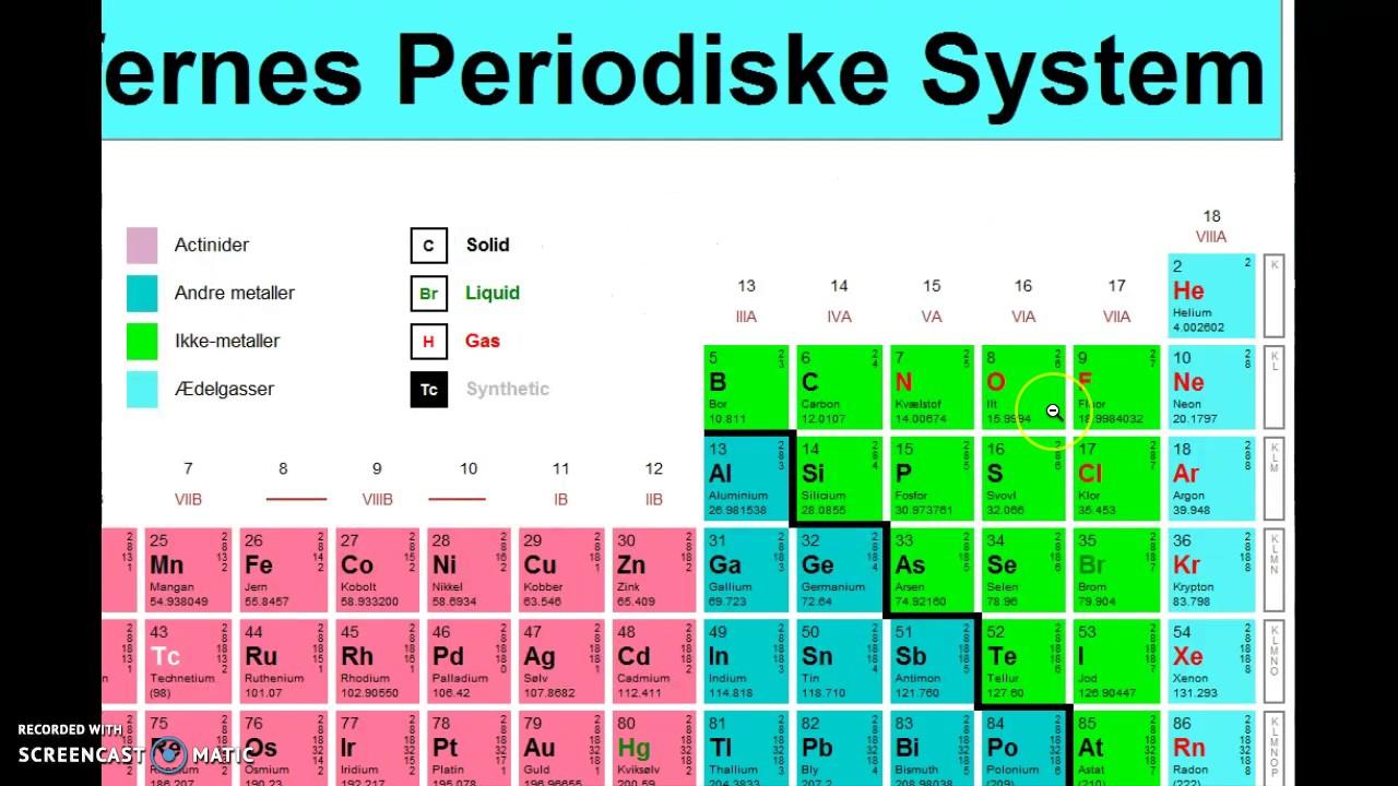 det periodiske system gruppe 7