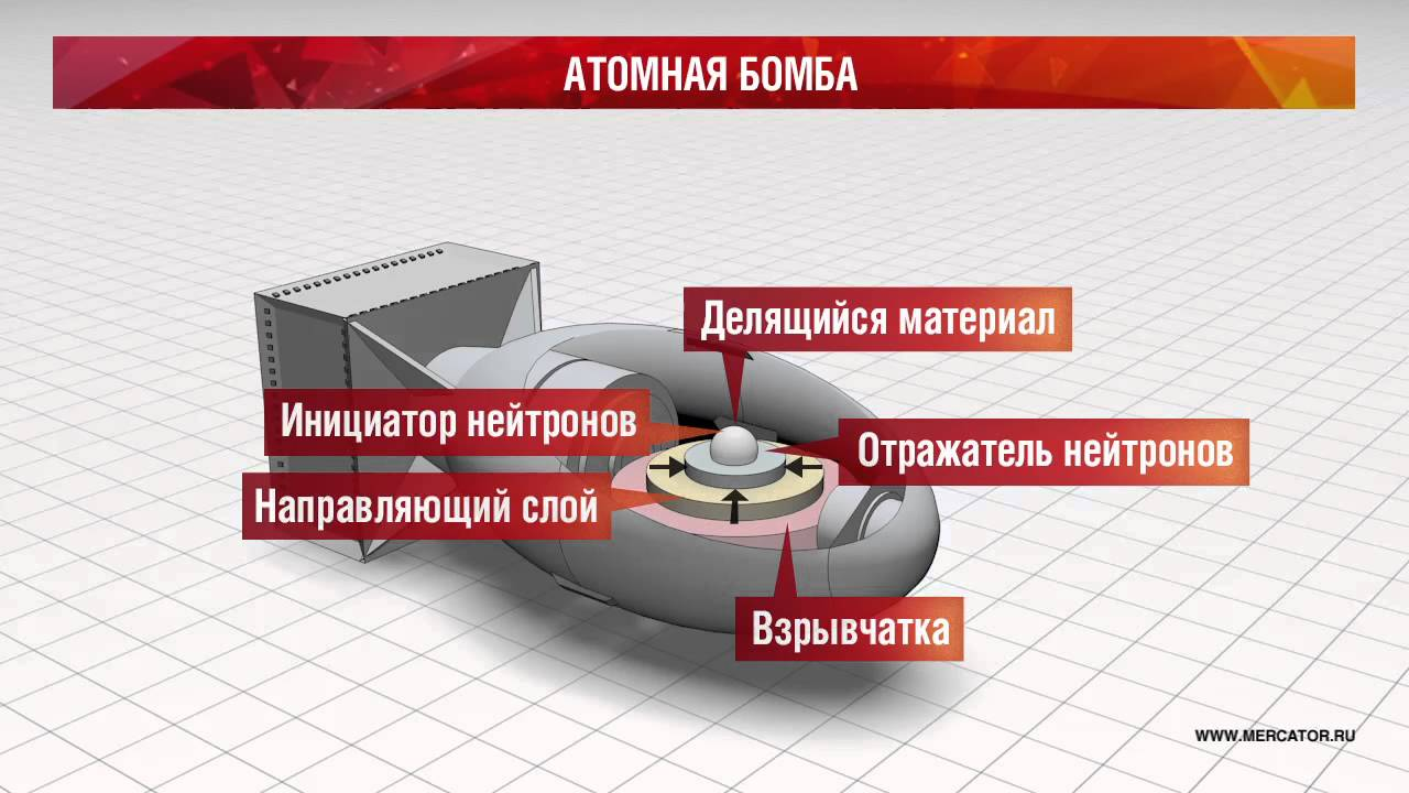 Схема атомная бомба.
