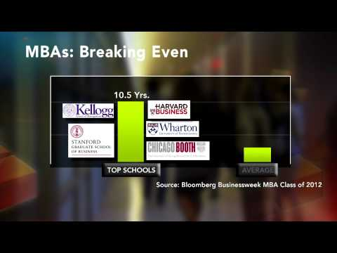 Value of an MBA