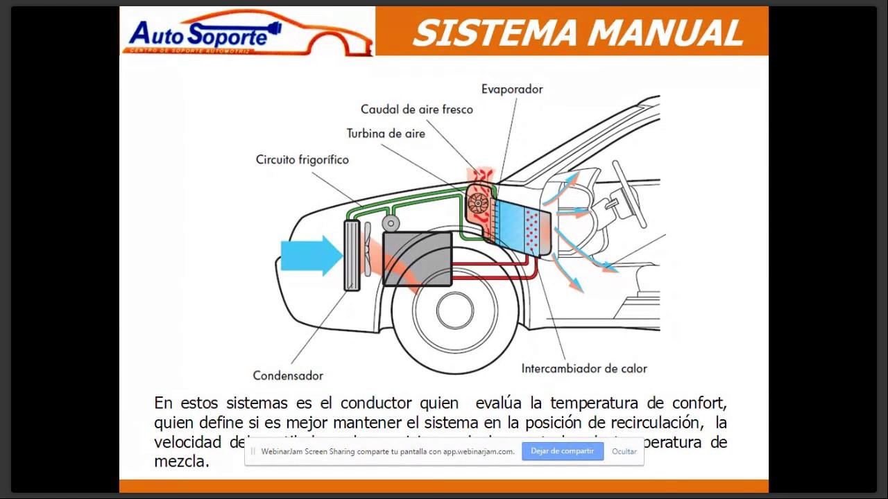 Tipos de sistemas de aire acondicionado automotriz