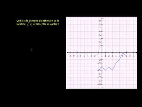 Ensemble de définition et ensemble image d'une fonction à partir de sa représentation graphique