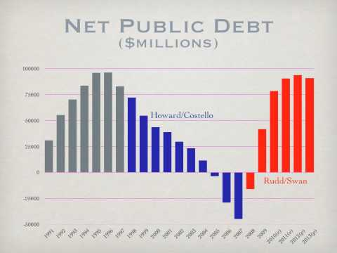 Presentation - You cannot trust the Rudd Government