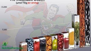Obsah antioxidantů u 300 různých potravin