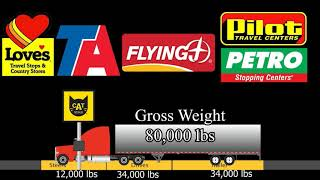 Different Types Of Truck Scales & How To Use Them!