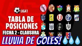 😍 RESUMEN y TABLA DE POSICIONES  ▶▶ Fecha 2 ⚽ Torneo Clausura 2019 🏆 Liga 1
