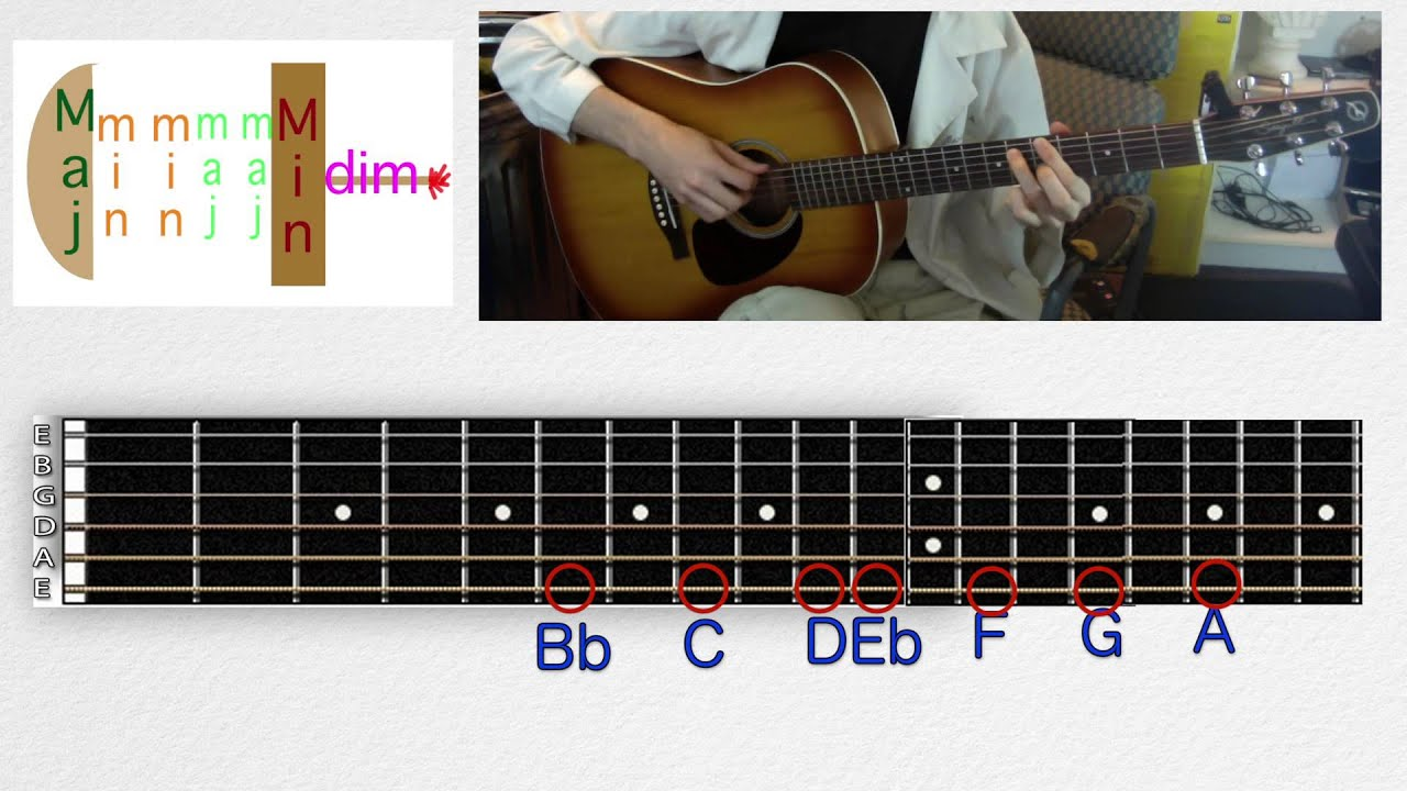 Learn Chords In Relative Major And Minor Keys On Guitar Music