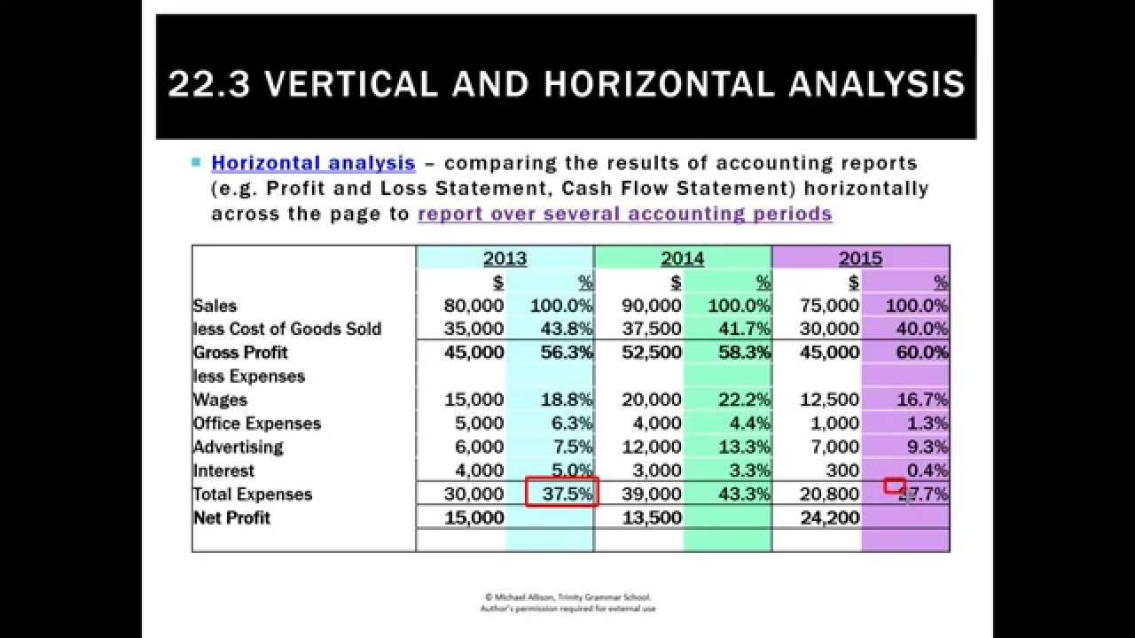 vertical and horizontal analysis essay Ratio, vertical, and horizontal analysis check point the three vital tools of financial statements are the ratio, vertical, and horizontal analysis each financial statement examines the data within monetary statements of businesses or organizations.