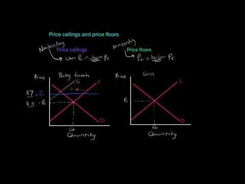 Non Binding Price Controls Ap Micro Ib Economics