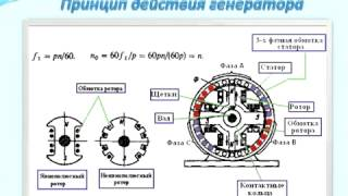 видео Принцип работы трёхфазного двигателя
