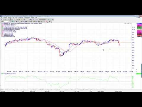 Stock Setups for Tuesday