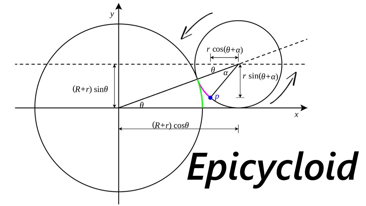Running Circles Around Circles: Part 5: Epicycloid Proof