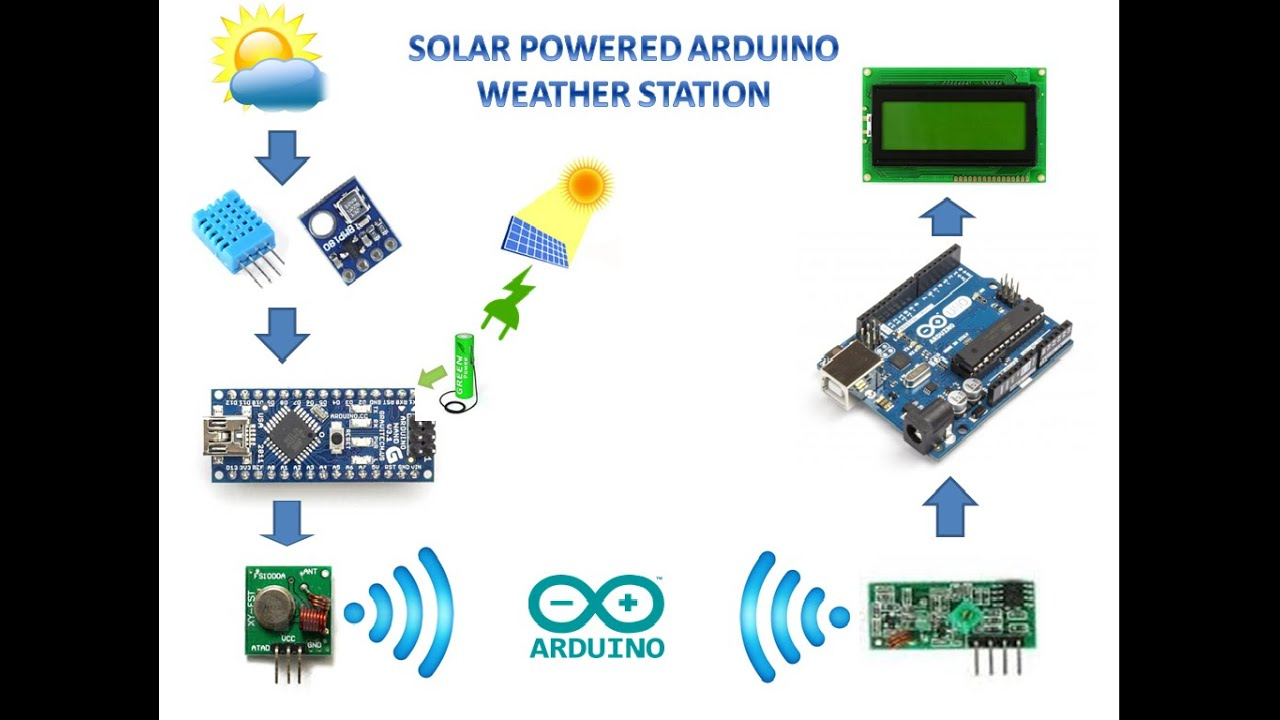 Solar powered arduino weather station instructables