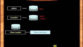 Урок №3. Общее описание среды программирования