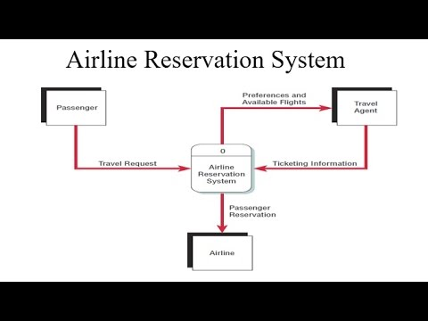 How To Draw Data Flow Of Airline Reservation System Youtube