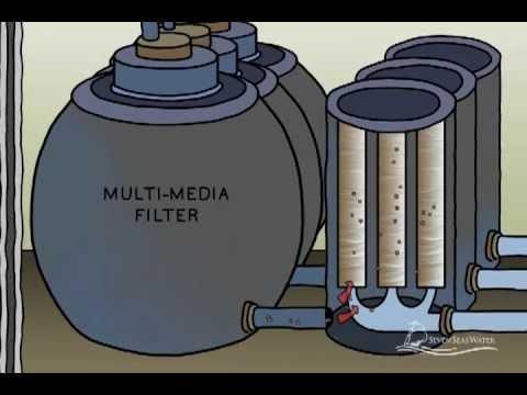 Seven Seas Water Seawater Reverse Osmosis Animation