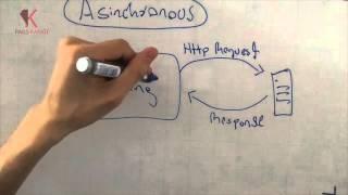 Qué es AJAX | Explicación corta de cómo funciona AJAX | 3 minutos