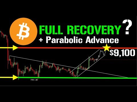 Will BITCOIN Make A FULL RECOVERY???